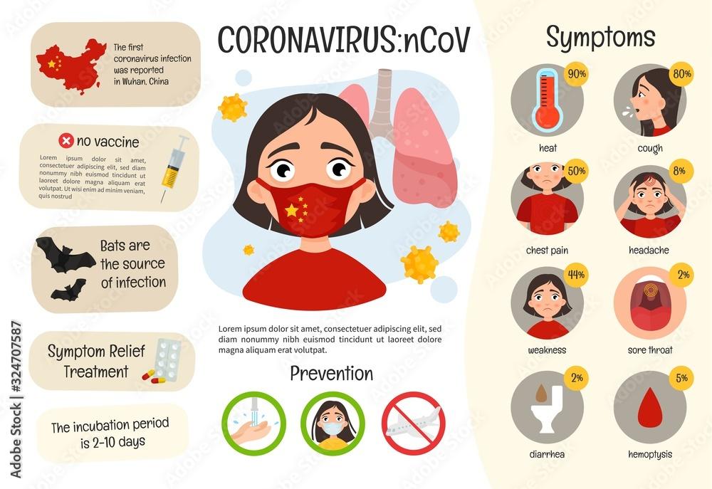 Fototapeta Vector medical poster coronavirus. Symptoms of the disease. Prevention. Illustration of a cute girl in protective mask.