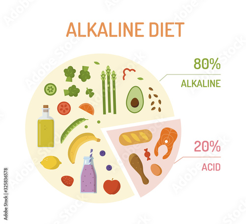 Photo Pie chart with percentages with alkaline and acidic products