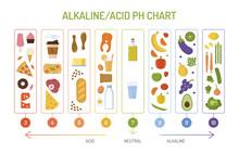 Ph Balance Chart. Alkaline Aci...