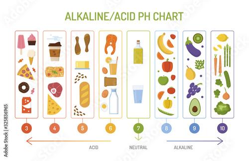 Ph balance chart Canvas Print