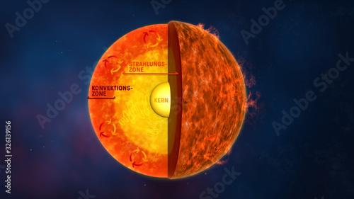 Photo Aufbau der Sonne, Beschriftung deutsch