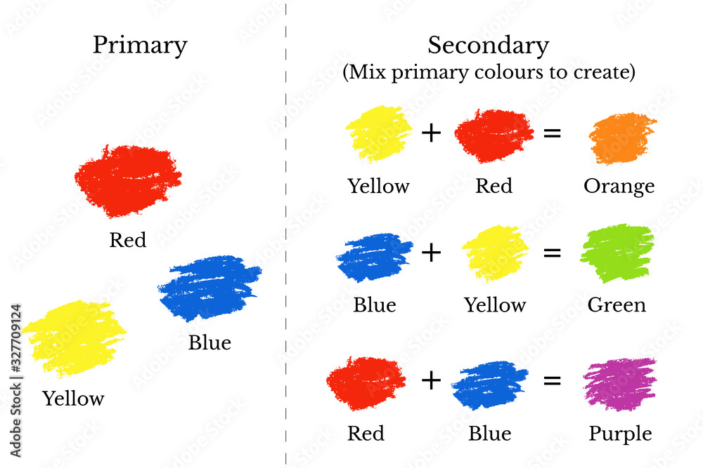 Fototapeta Primary and secondary colours mixing chart, vector illustration