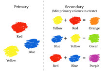 Primary And Secondary Colours Mixing Chart, Vector Illustration