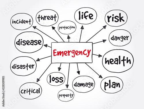 Fotografía Emergency mind map, concept for presentations and reports