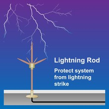 Lightning Strike Protection Sy...