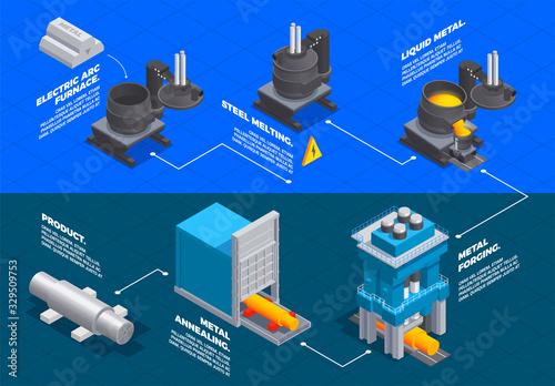 Obraz Metallurgy Foundry Isometric Flowchart - fototapety do salonu