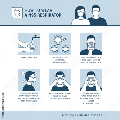 How to wear a N95 respirator Poster Mural XXL