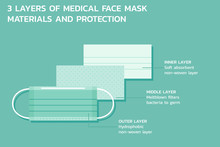 Three Layers Of Medical Mask M...