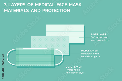 Photo three layers of medical mask materiel and protection infographic, healthcare and