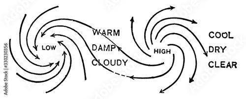 Photo Cyclones and Anticyclones, vintage illustration