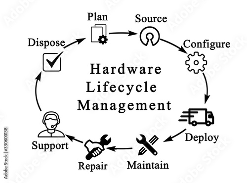 Fotografie, Obraz Eight Steps of Hardware Lifecycle Management