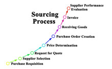 Eight Components Of Sourcing P...