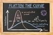 "canvas print picture - Blackboard ""Flatten the Curve"" about Corona Virus Outbreak"
