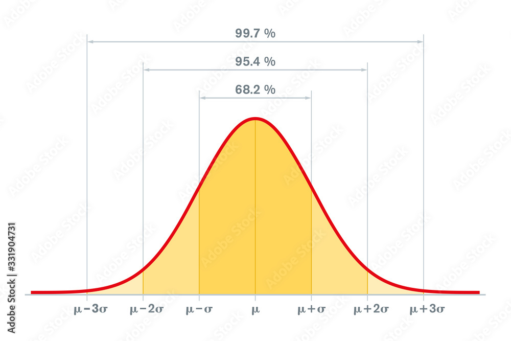 Fototapeta Standard normal distribution, standard deviation and coverage in statistics. Empirical rule, 3-sigma or 68–95–99.7 rule. Gaussian distribution or bell curve, used in statistics. Illustration. Vector.
