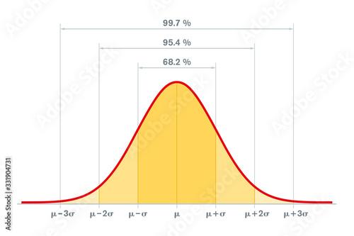 Fotografía Standard normal distribution, standard deviation and coverage in statistics