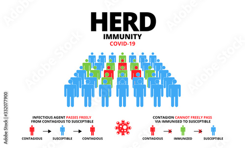 Group of people with Herd immunity COVID-19 text Poster Mural XXL