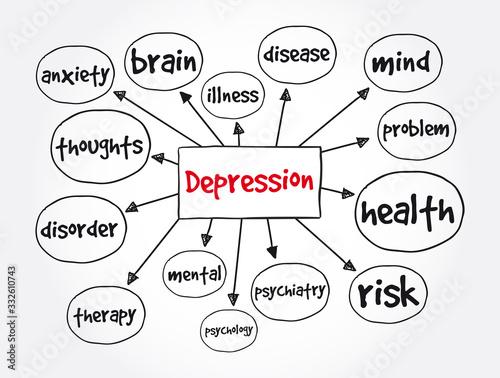 Vászonkép Depression mind map, concept for presentations and reports