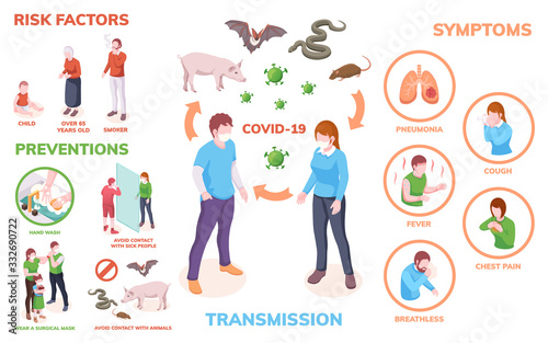 Obraz Coronavirus infection infographics, transmission, symptoms, risk factors and prevention measures, vector isometric design. Coronavirus infection antiviral hygiene hand wash and safety recommendations - fototapety do salonu