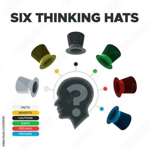 Innovation Six thinking hats technique Wallpaper Mural