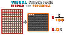 Percent, Fractions, Integers. ...