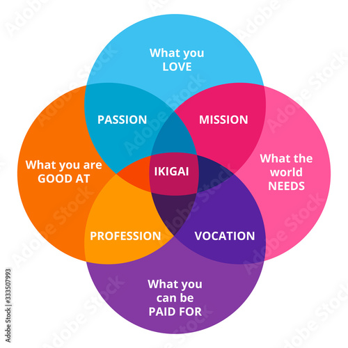 Fotomural Ikigai diagram of Japanese concept of finding happiness