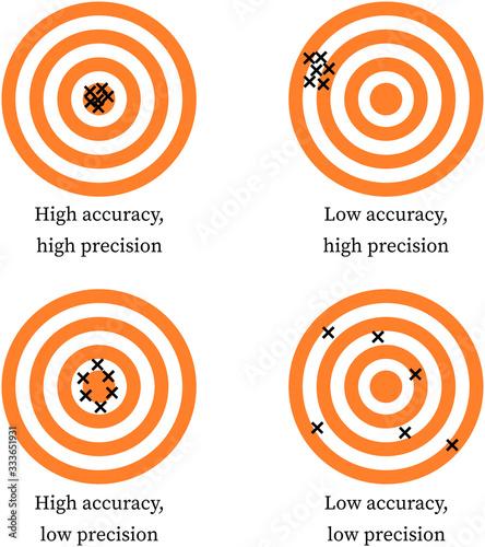 Accuracy vs Precision: Dart throwing game Canvas Print