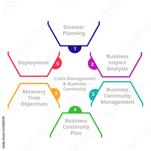 Fotografía Crisis management and business continuity disaster recovery concept
