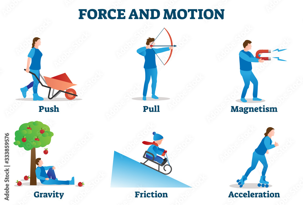 Fototapeta Force and motion vector illustration. Physics movement examples collection.