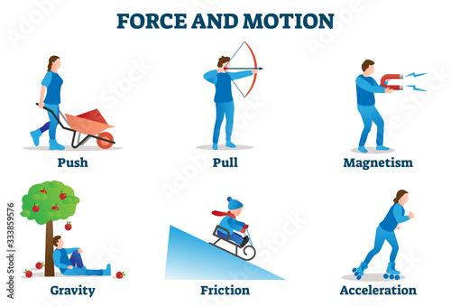 Force and motion vector illustration Billede på lærred