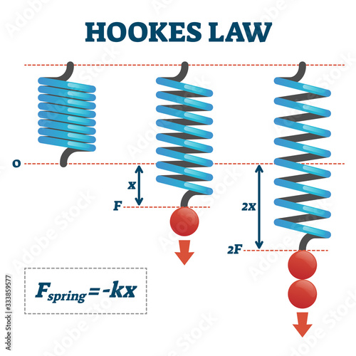 Photo Hookes law vector illustration