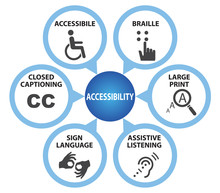 Symbols Of Accessibility With ...
