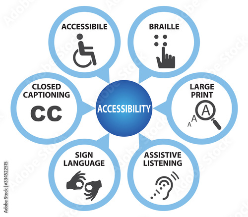Symbols of Accessibility with Caption Canvas Print