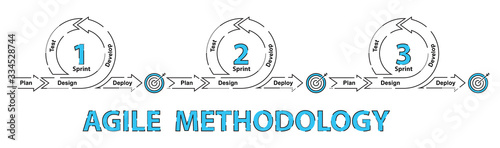 Photo Agile software development methodology