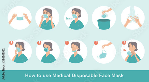 How to wear disposable protective medical mask properly Poster Mural XXL