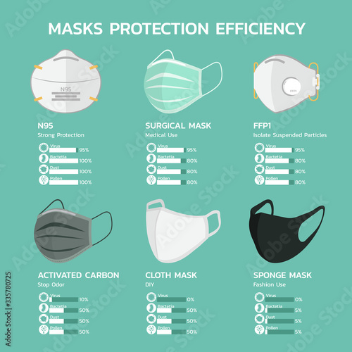 face mask protection efficiency infographic with N95, surgical, FFP1, carbon, cl Wallpaper Mural
