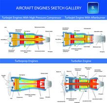 Turbojet, Turboprop And Turbof...