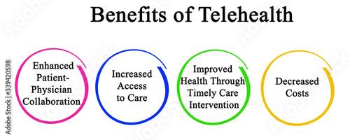 Fototapeta Four Benefits of Telehealth for Patients obraz