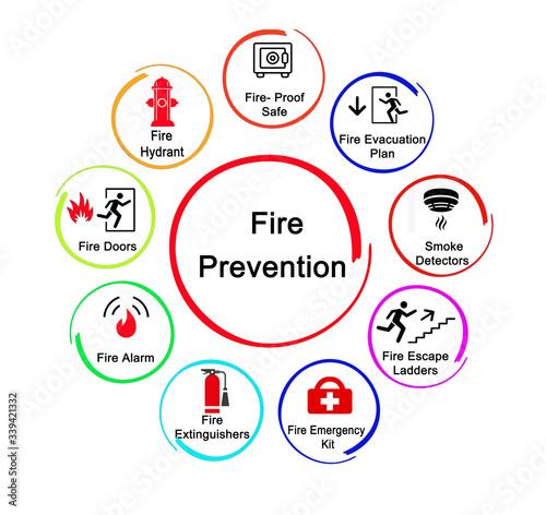 Obraz na plátně Nine Methods for Fire Prevention.