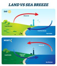 Land Vs Sea Breeze Vector Illustration. Labeled Shore Wind Explanation Scheme