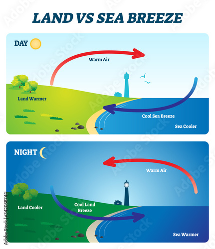 Fényképezés Land vs sea breeze vector illustration