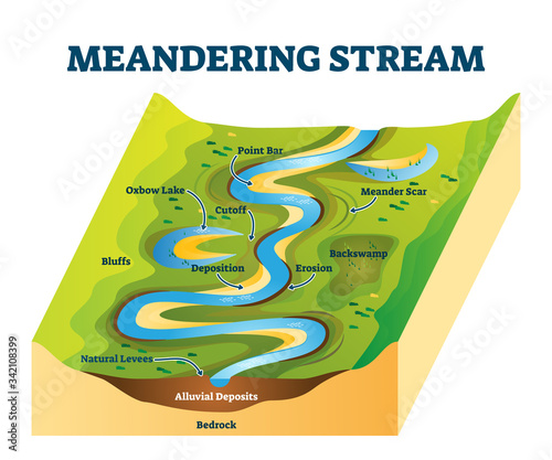 Photo Meandering stream vector illustration