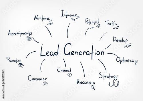 Obraz na plátne lead generation vector sketch doodle illustration concept cloud words
