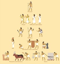 Ancient Egypt Social Structure Pyramid, Vector Flat Illustration. Egyptian Hierarchy With Pharaoh At The Very Top And Peasants, Farmers, Slaves At The Bottom. Egypt Social Classes System