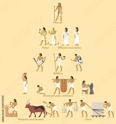 Fotografie, Tablou Ancient Egypt social structure pyramid, vector flat illustration
