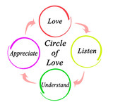Steps in Circle of Love.