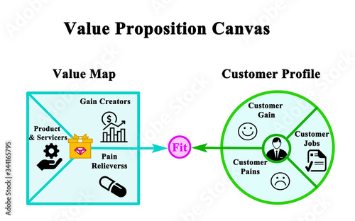 Fototapeta Value Proposition: Product and Customer obraz
