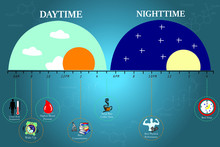 The Circadian Rhythms Are Cont...