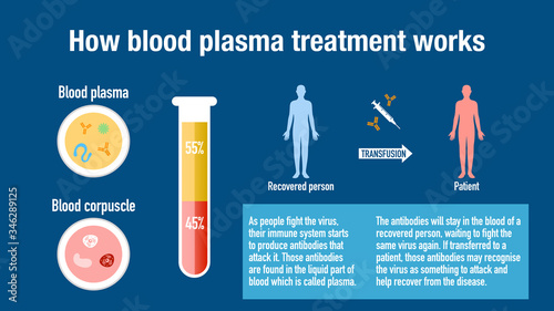 Photographie How blood plasma treatment works to cure virus diseases