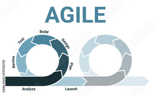 Agile lifecycle development process diagram, software developers two sprints inf Wallpaper Mural