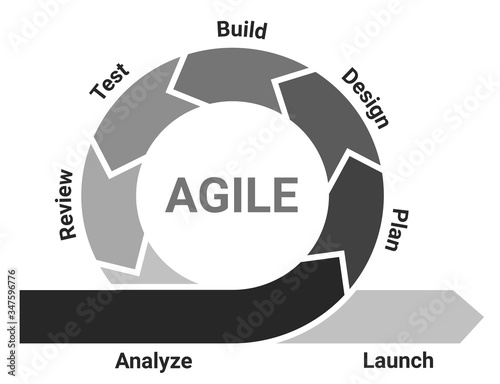Agile lifecycle development process diagram, software developers sprints infogra Wallpaper Mural